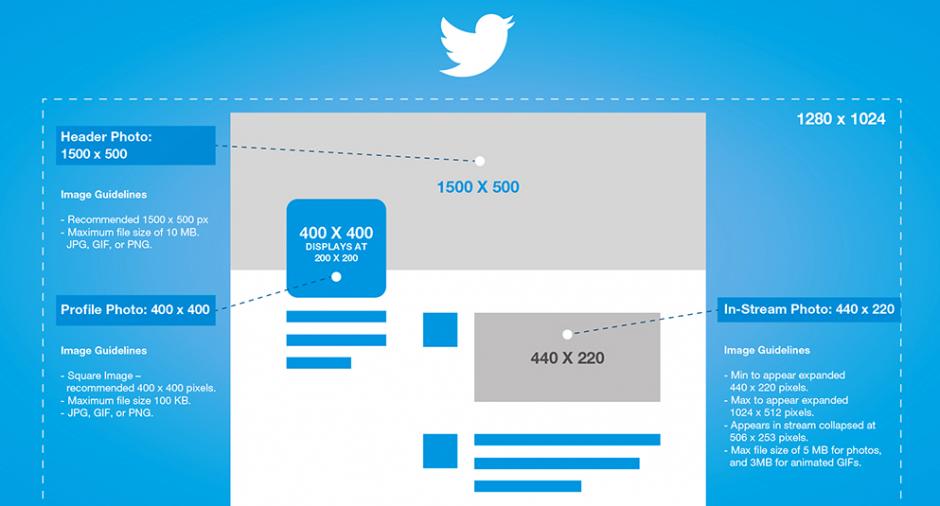 Twitter Marketing - Infografik Bildformate