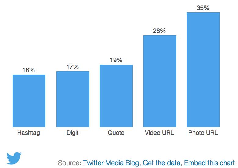 Twitter-Marketing_Einfluss-Bilder-Retweets