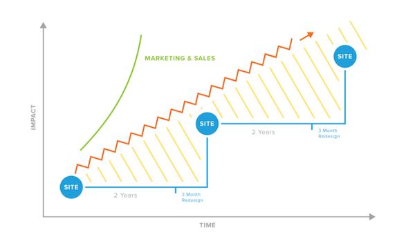 Growth Driven Design Ansatz