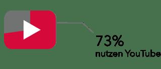 1.YoutubeNutzungen_IT-Unternehmen_2.png