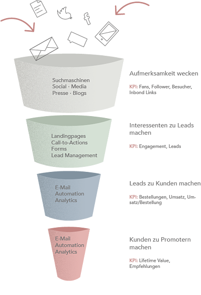 Sales_funnel_HubSpot