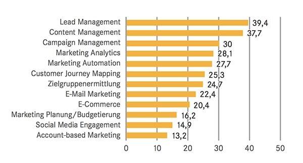 Marketing-Automation-Studie