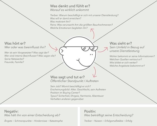 Empathiekarte.jpg