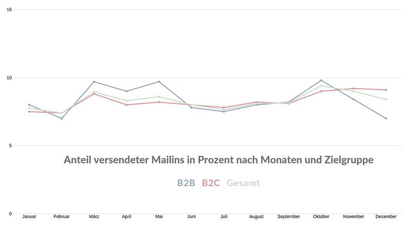 Grafik 1 - Anteil versendeter Mailings