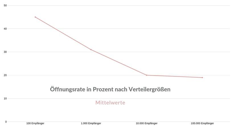 Grafik 2 - Öffnungsrate nach Verteilergrößen