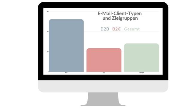 Grafik 5 - Desktop Clients