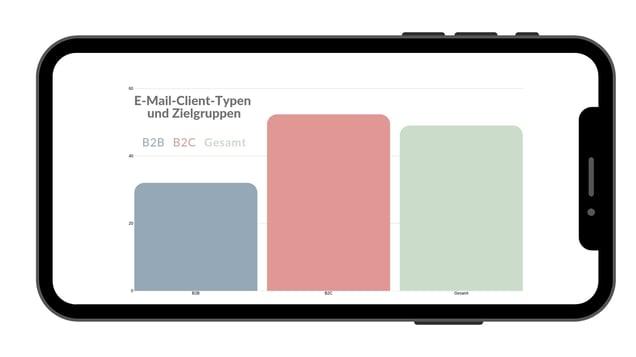 Grafik 6 - Mobile Clients