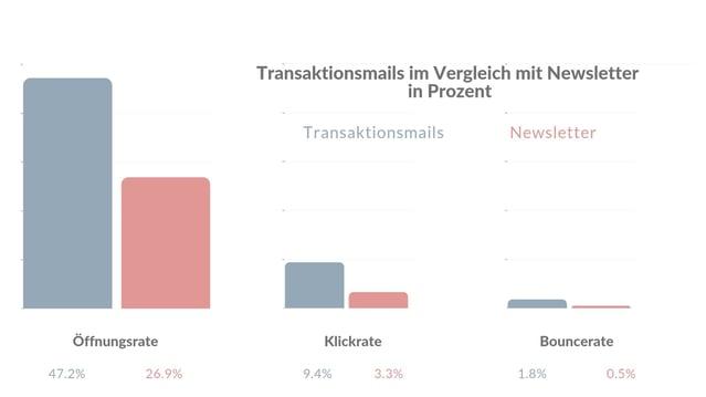 Grafik 8 - Transaktionsmails vs Newsletter